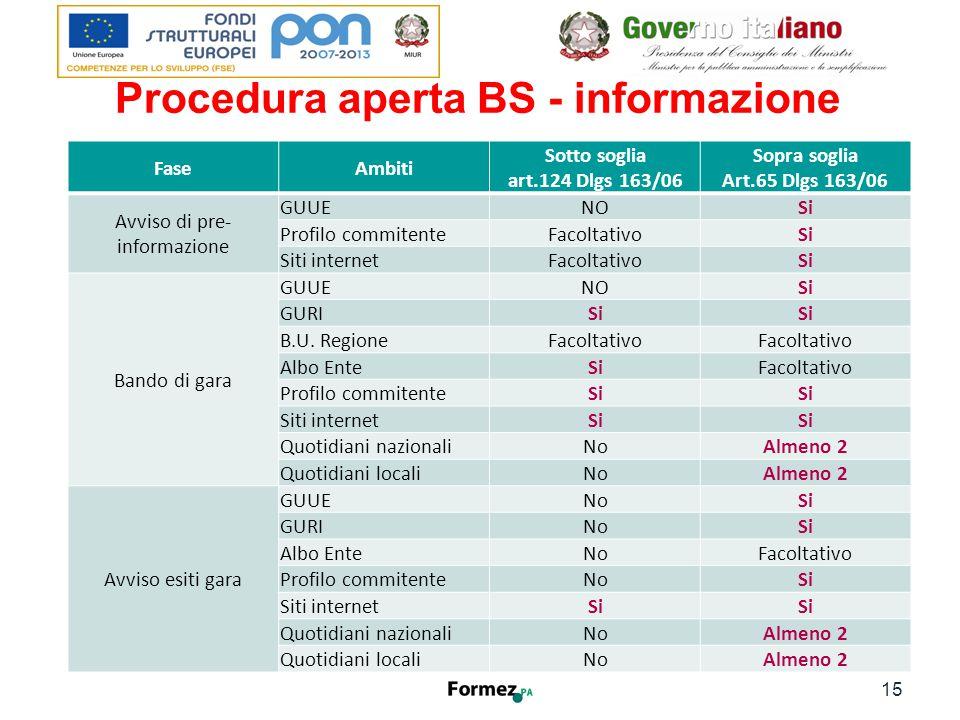 Procedura aperta BS - informazione 15 FaseAmbiti Sotto soglia art.124 Dlgs 163/06 Sopra soglia Art.65 Dlgs 163/06 Avviso di pre- informazione GUUENOSi Profilo commitenteFacoltativoSi Siti internetFacoltativoSi Bando di gara GUUENOSi GURISi B.U.