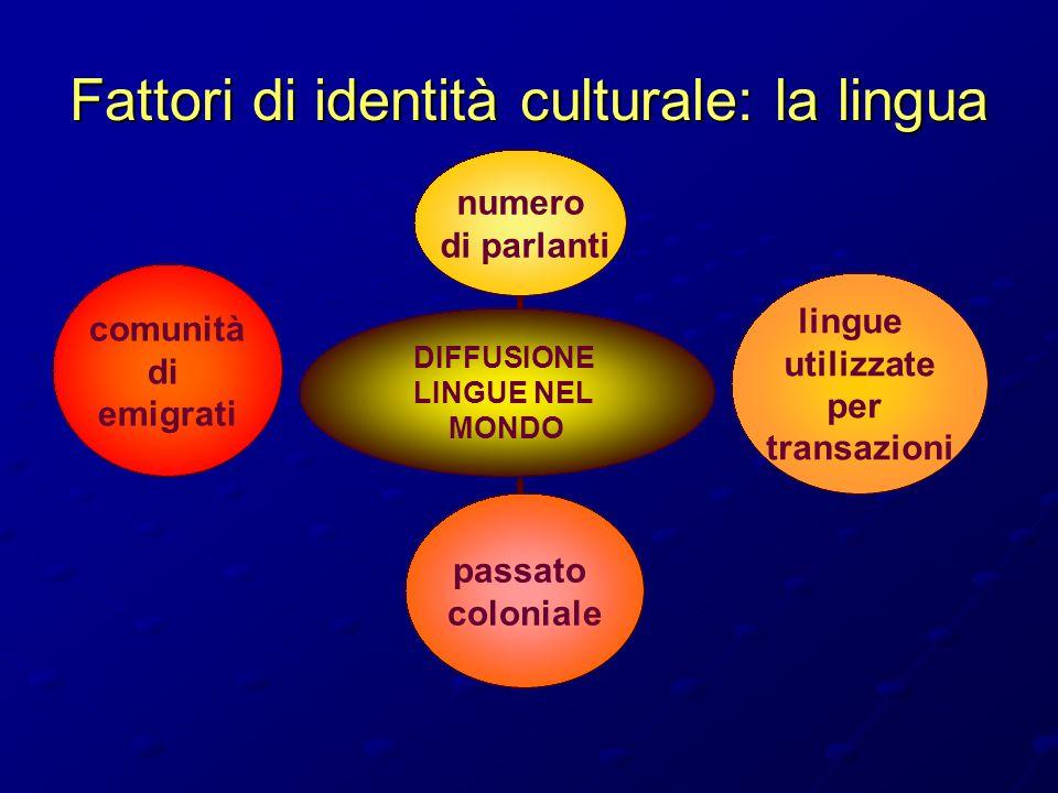 Fattori di identità culturale: la lingua DIFFUSIONE LINGUE NEL MONDO numero di parlanti lingue utilizzate per transazioni passato coloniale comunità d