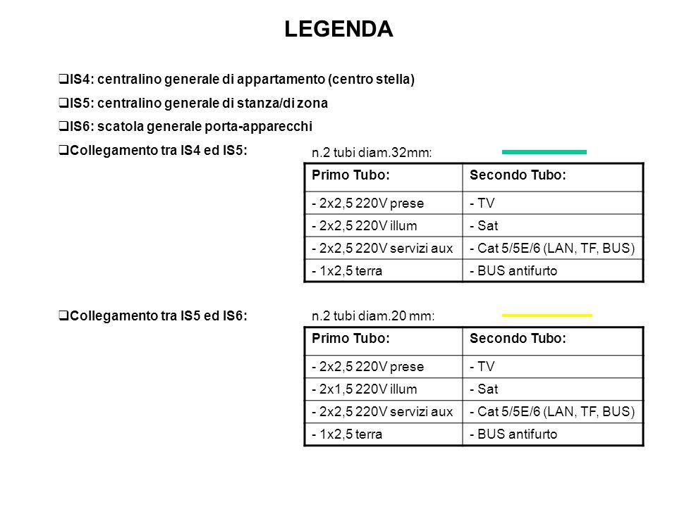 LEGENDA n.2 tubi diam.32mm: n.2 tubi diam.20 mm: Primo Tubo:Secondo Tubo: - 2x2,5 220V prese- TV - 2x2,5 220V illum- Sat - 2x2,5 220V servizi aux- Cat