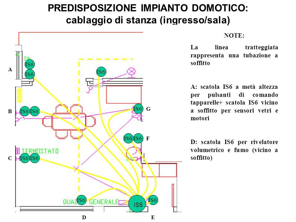 PREDISPOSIZIONE IMPIANTO DOMOTICO: cablaggio di stanza (ingresso/sala) NOTE: La linea tratteggiata rappresenta una tubazione a soffitto A: scatola IS6