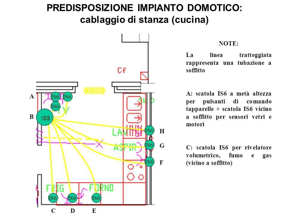 PREDISPOSIZIONE IMPIANTO DOMOTICO: cablaggio di stanza (cucina) NOTE: La linea tratteggiata rappresenta una tubazione a soffitto A: scatola IS6 a metà