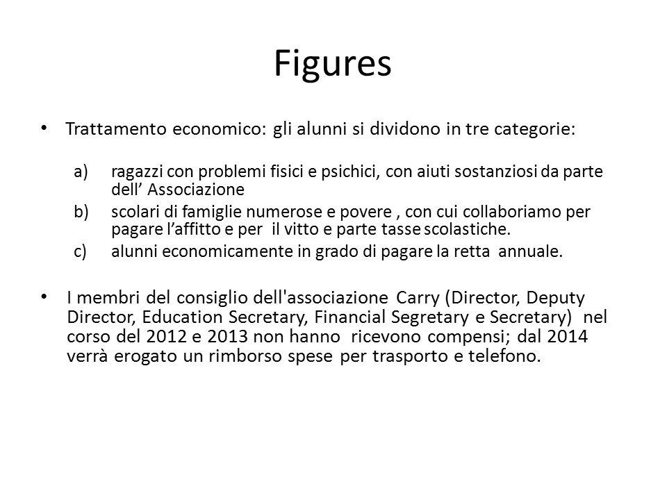 Figures Trattamento economico: gli alunni si dividono in tre categorie: a)ragazzi con problemi fisici e psichici, con aiuti sostanziosi da parte dell'