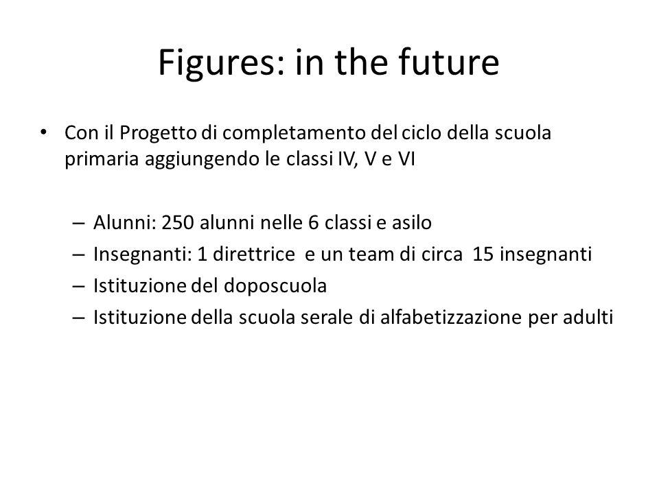 Figures: in the future Con il Progetto di completamento del ciclo della scuola primaria aggiungendo le classi IV, V e VI – Alunni: 250 alunni nelle 6