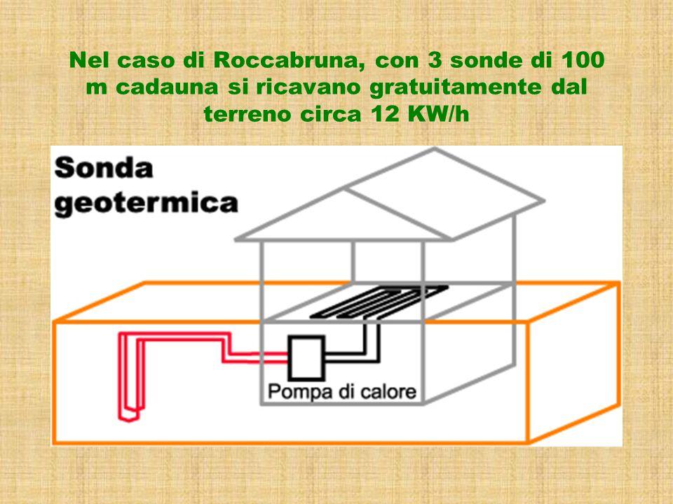 Nel caso di Roccabruna, con 3 sonde di 100 m cadauna si ricavano gratuitamente dal terreno circa 12 KW/h