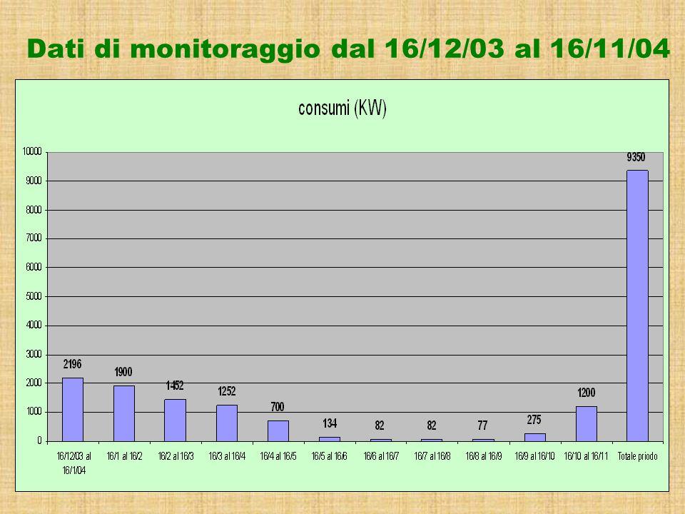 Dati di monitoraggio dal 16/12/03 al 16/11/04