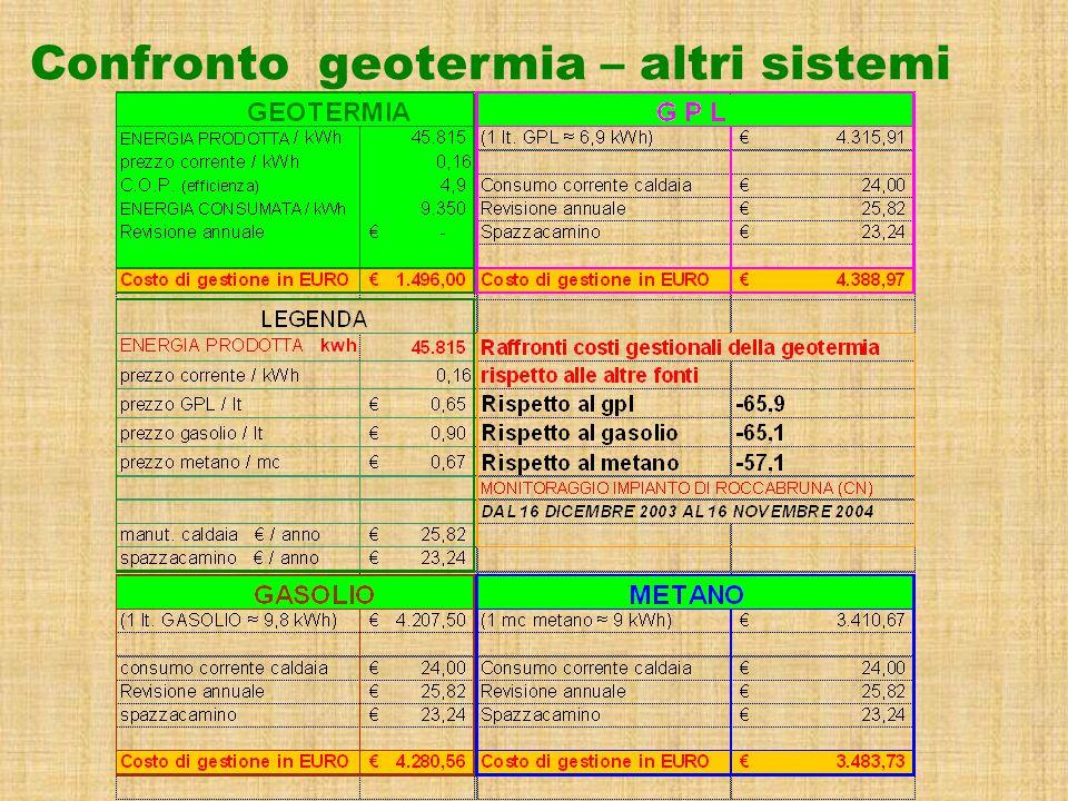 Confronto geotermia – altri sistemi