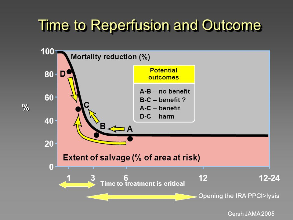 Time to Reperfusion and Outcome 0 20 40 60 80 100 1361212-24 % Extent of salvage (% of area at risk) Mortality reduction (%) D A-B – no benefit Potential outcomes A-C – benefit D-C – harm C B A B-C – benefit .
