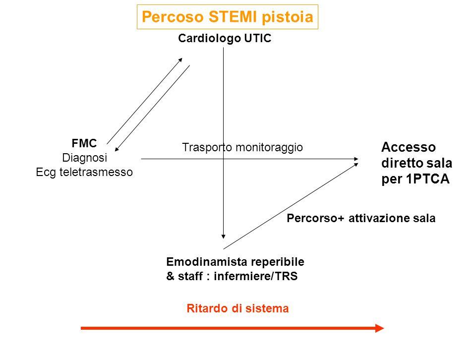FMC Diagnosi Ecg teletrasmesso Cardiologo UTIC Emodinamista reperibile & staff : infermiere/TRS 1 accesso diretto sala Accesso diretto sala per 1PTCA