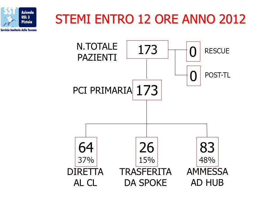 STEMI ENTRO 12 ORE ANNO 2012 N.TOTALE PAZIENTI 0 0 173 POST-TL RESCUE PCI PRIMARIA 64 37% 26 15% 83 48% DIRETTA AL CL TRASFERITA DA SPOKE AMMESSA AD H