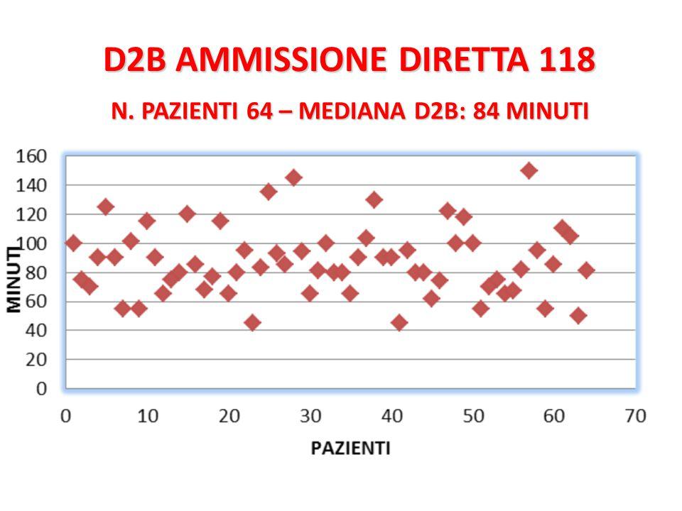 N. PAZIENTI 64 – MEDIANA D2B: 84 MINUTI D2B AMMISSIONE DIRETTA 118