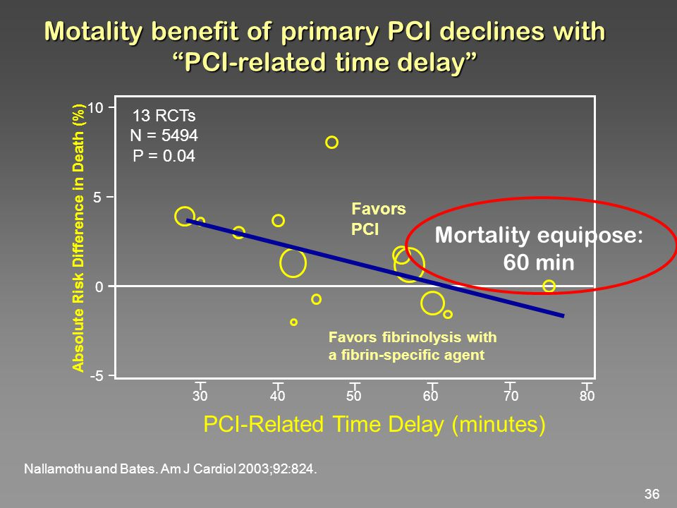36 Motality benefit of primary PCI declines with PCI-related time delay Favors PCI Favors fibrinolysis with a fibrin-specific agent 13 RCTs N = 5494 P = 0.04 Absolute Risk Difference in Death (%) 30 40 50 60 70 80 PCI-Related Time Delay (minutes) 10 − 5 − 0 − -5 − ┬ ┬ ┬┬ ┬ ┬ Nallamothu and Bates.