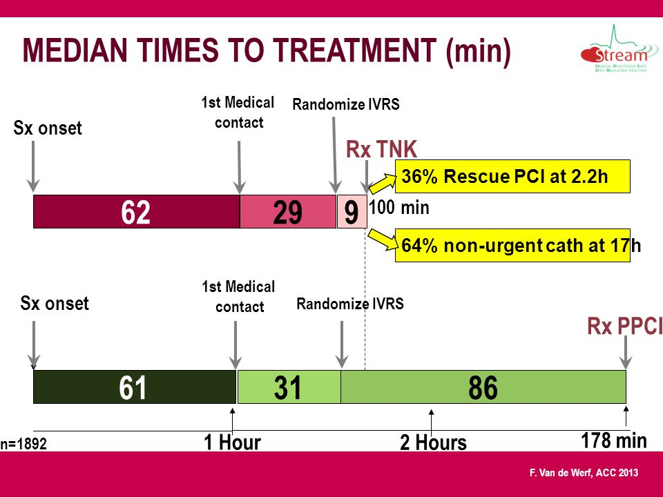 F. Van de Werf, ACC 2013 62 Sx onset 61 1 Hour 2 Hours 299 Rx TNK 3186 Sx onset Rx PPCI 100 min 178 min MEDIAN TIMES TO TREATMENT (min) 36% Rescue PCI