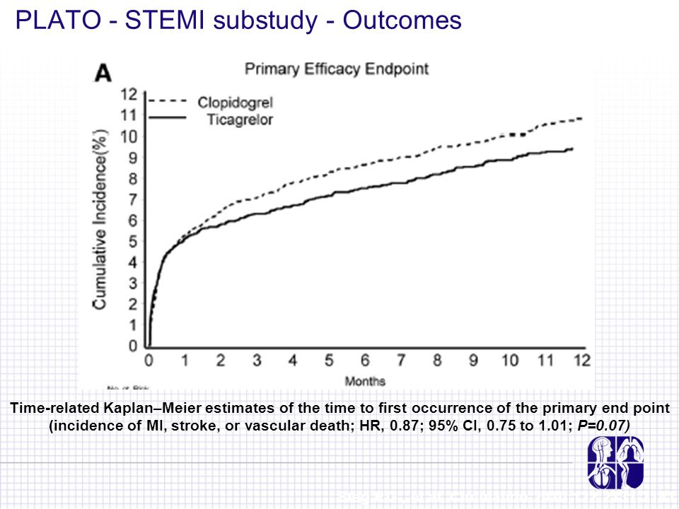 Time-related Kaplan–Meier estimates of the time to first occurrence of the primary end point (incidence of MI, stroke, or vascular death; HR, 0.87; 95% CI, 0.75 to 1.01; P=0.07) PLATO - STEMI substudy - Outcomes Steg P.G., et al.