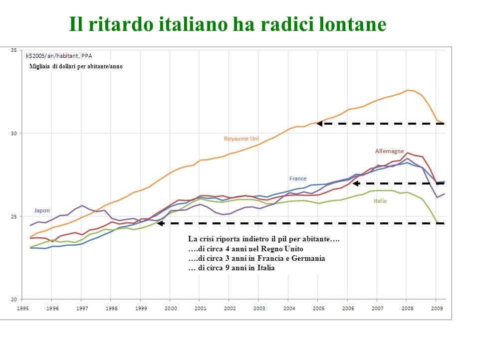 Il ritardo italiano ha radici lontane Migliaia di dollari per abitante/anno La crisi riporta indietro il pil per abitante…. ….di circa 4 anni nel Regn