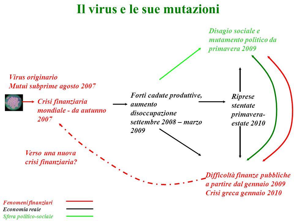 Il virus e le sue mutazioni Virus originario Mutui subprime agosto 2007 Crisi finanziaria mondiale - da autunno 2007 Forti cadute produttive, aumento