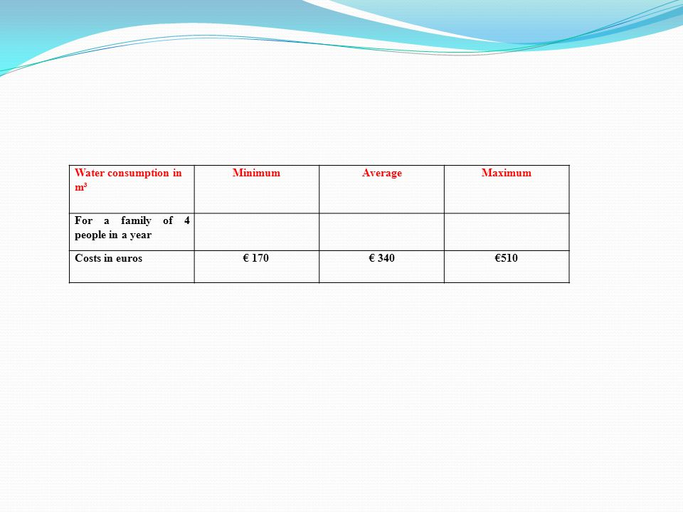 Water consumption in m³ MinimumAverageMaximum For a family of 4 people in a year Costs in euros€ 170€ 340€510