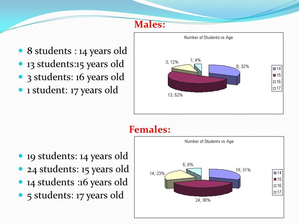 Males: 8 students : 14 years old 13 students:15 years old 3 students: 16 years old 1 student: 17 years old Females: 19 students: 14 years old 24 students: 15 years old 14 students :16 years old 5 students: 17 years old