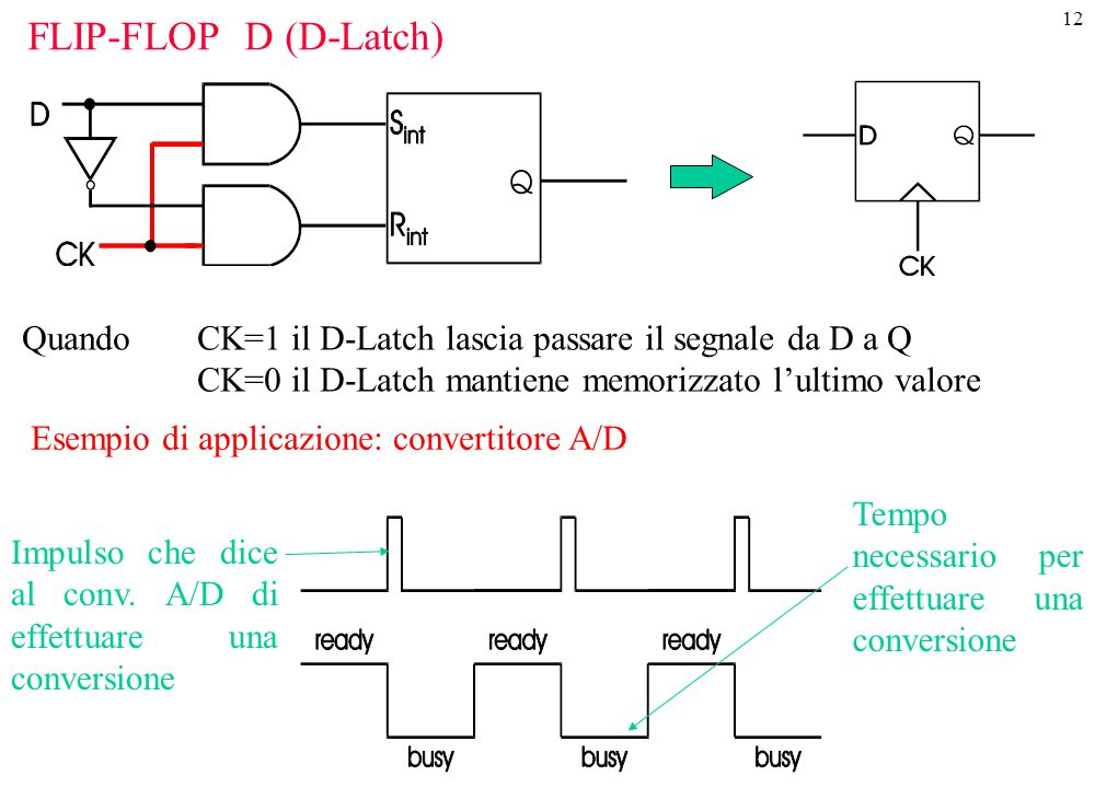 12 FLIP-FLOP D (D-Latch) Quando CK=1 il D-Latch lascia passare il segnale da D a Q CK=0 il D-Latch mantiene memorizzato l'ultimo valore Esempio di app