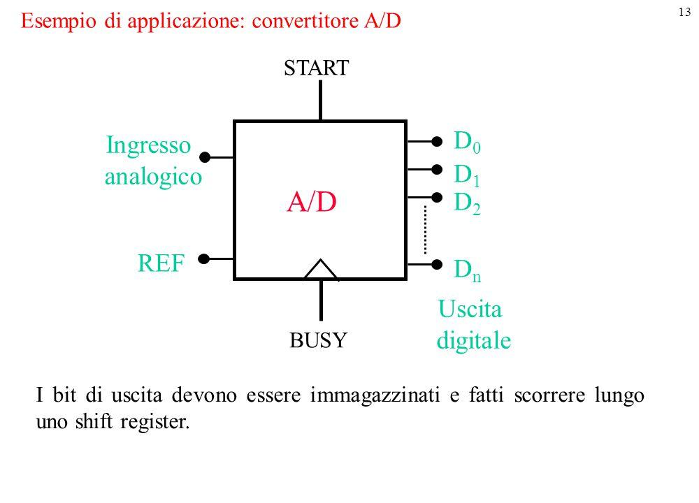 13 Esempio di applicazione: convertitore A/D Ingresso analogico REF D0D0 D1D1 D2D2 DnDn A/D START BUSY Uscita digitale I bit di uscita devono essere i