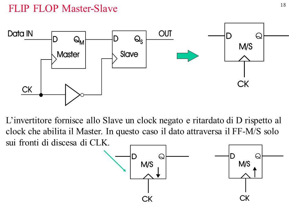 18 FLIP FLOP Master-Slave L'invertitore fornisce allo Slave un clock negato e ritardato di D rispetto al clock che abilita il Master. In questo caso i