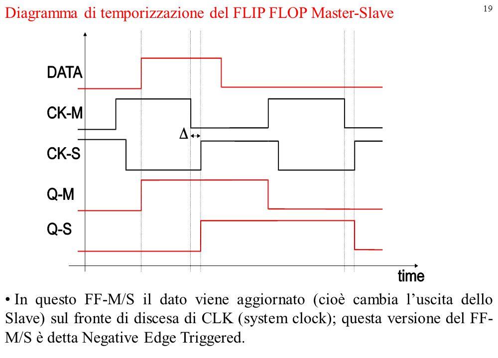19 Diagramma di temporizzazione del FLIP FLOP Master-Slave In questo FF-M/S il dato viene aggiornato (cioè cambia l'uscita dello Slave) sul fronte di