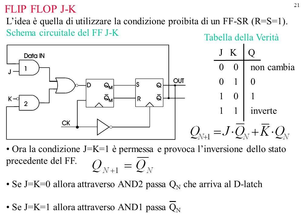 21 FLIP FLOP J-K L'idea è quella di utilizzare la condizione proibita di un FF-SR (R=S=1). Schema circuitale del FF J-K Ora la condizione J=K=1 è perm
