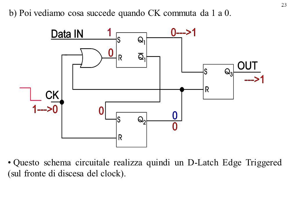 23 b) Poi vediamo cosa succede quando CK commuta da 1 a 0. Questo schema circuitale realizza quindi un D-Latch Edge Triggered (sul fronte di discesa d