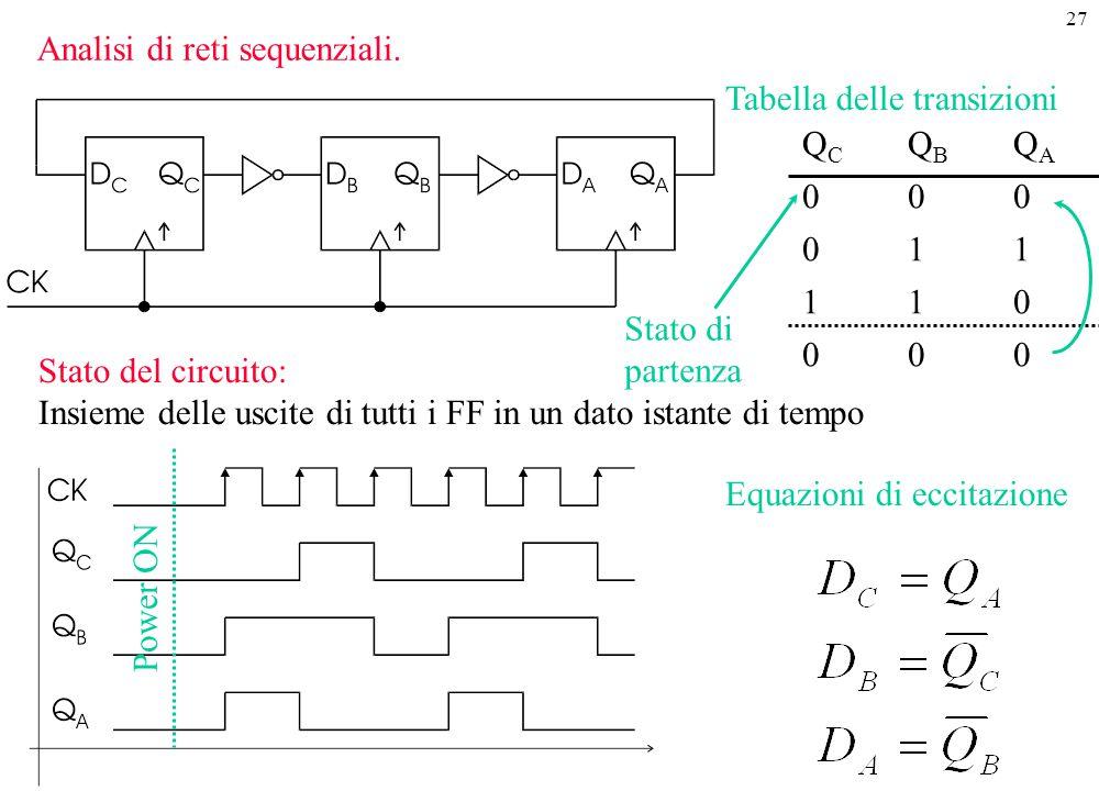 27 Tabella delle transizioni QCQBQA000011110000QCQBQA000011110000 Equazioni di eccitazione Analisi di reti sequenziali. Stato di partenza Stato del ci