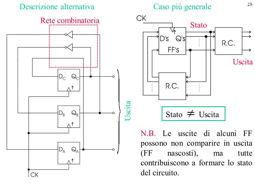 28 Descrizione alternativaCaso più generale Rete combinatoria Stato Uscita N.B. Le uscite di alcuni FF possono non comparire in uscita (FF nascosti),