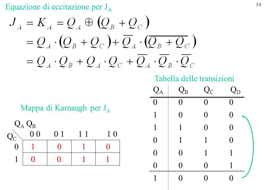 34 1 1 0 0 00 0 11 01 Q A Q B QCQC 0 1 1 0 1 Tabella delle transizioni Q A Q B Q C Q D 0000 1000 1100 0110 0011 00 01 1000 Mappa di Karnaugh per J A E