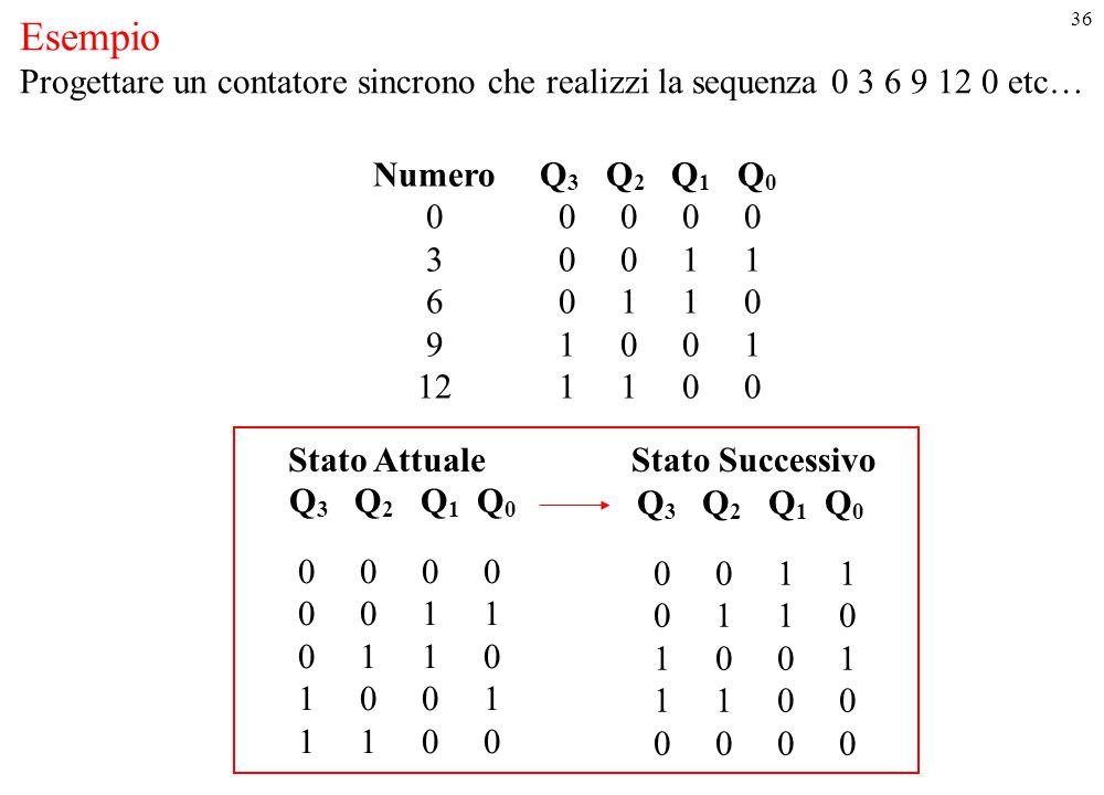 36 Esempio Progettare un contatore sincrono che realizzi la sequenza 0 3 6 9 12 0 etc… Numero Q 3 Q 2 Q 1 Q 0 0 0 0 0 0 3 0 0 1 1 6 0 1 1 0 9 1 0 0 1