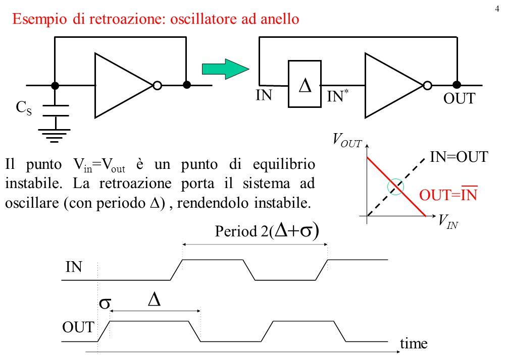 4 Esempio di retroazione: oscillatore ad anello CSCS  IN IN * OUT V OUT V IN IN=OUT OUT=IN Il punto V in =V out è un punto di equilibrio instabile. L