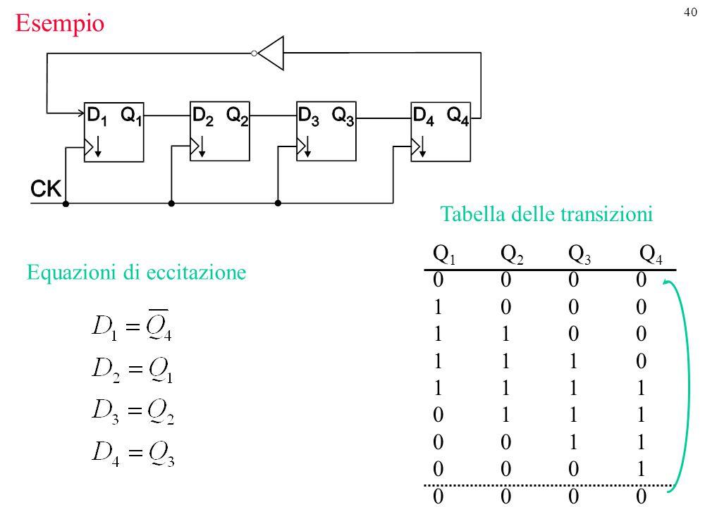 40 Esempio Tabella delle transizioni Q1Q2Q3 Q40000100011001110111101 11001100010000Q1Q2Q3 Q40000100011001110111101 11001100010000 Equazioni di eccitaz