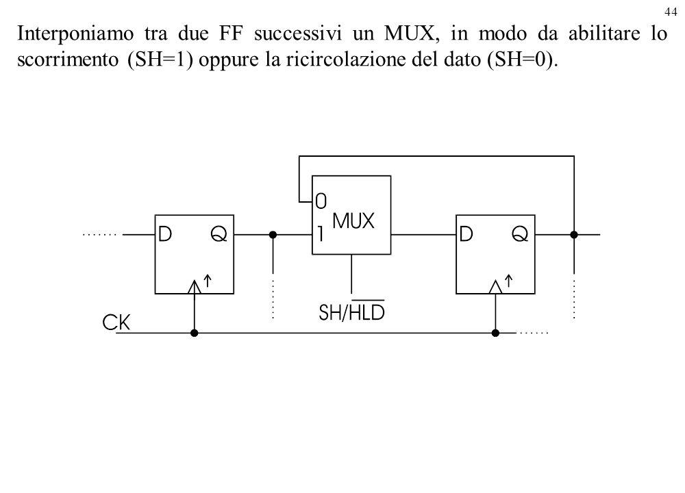 44 Interponiamo tra due FF successivi un MUX, in modo da abilitare lo scorrimento (SH=1) oppure la ricircolazione del dato (SH=0).