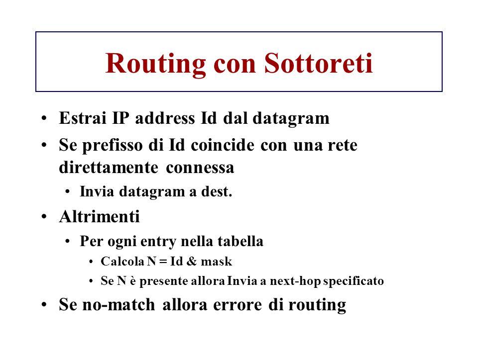 Routing con Sottoreti Estrai IP address Id dal datagram Se prefisso di Id coincide con una rete direttamente connessa Invia datagram a dest. Altriment