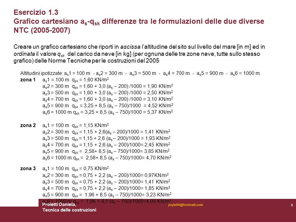 Proietti Daniela, Tecnica delle costruzioni 5 joyle84@hotmail.com Esercizio 1.3 Grafico cartesiano a s -q sk differenze tra le formulazioni delle due