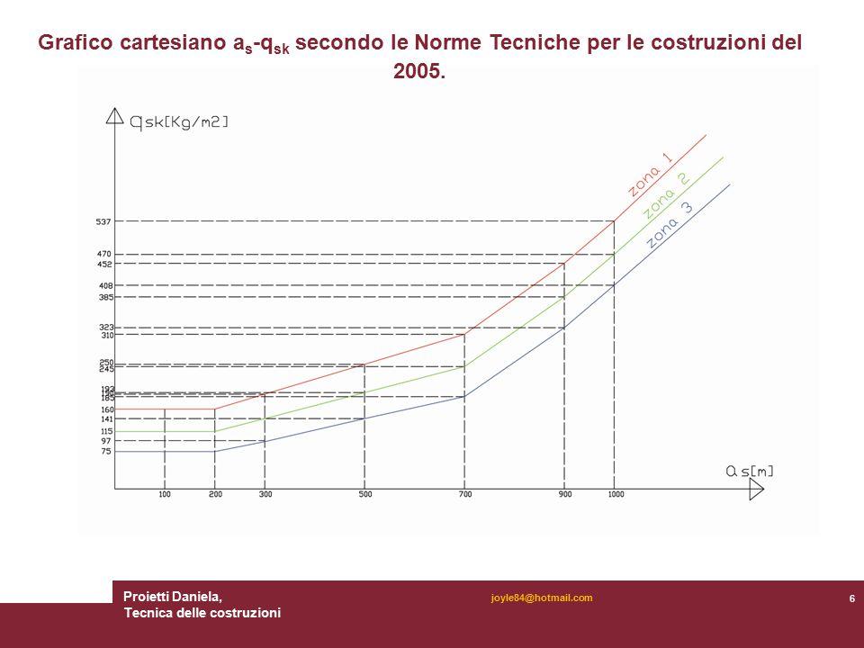 Proietti Daniela, Tecnica delle costruzioni 6 joyle84@hotmail.com Grafico cartesiano a s -q sk secondo le Norme Tecniche per le costruzioni del 2005.