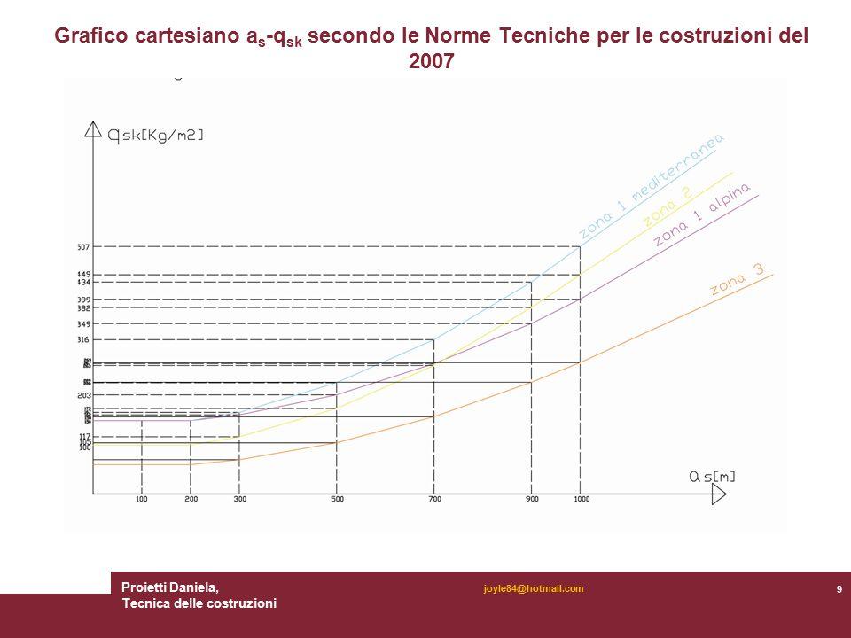 Proietti Daniela, Tecnica delle costruzioni 9 joyle84@hotmail.com Grafico cartesiano a s -q sk secondo le Norme Tecniche per le costruzioni del 2007