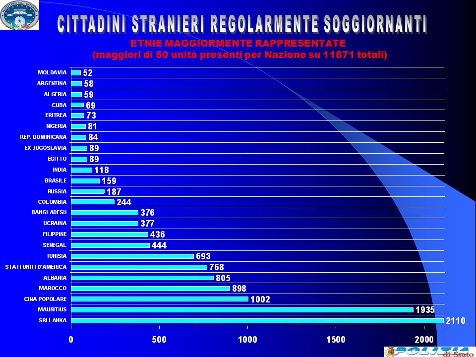 CITTADINI STRANIERI CHE HANNO FORMALIZZATO ISTANZA DI ASILO POLITICO ( DATI AL 14 MAGGIO 2009 )