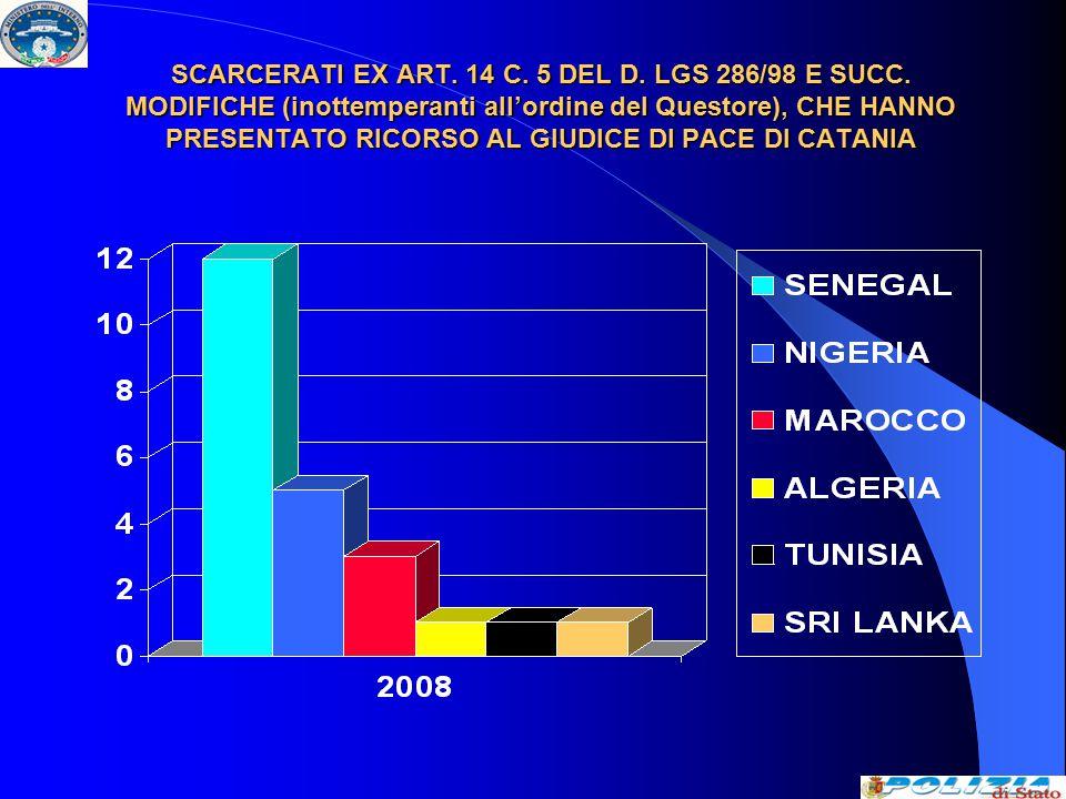 SCARCERATI EX ART. 14 C. 5 DEL D. LGS 286/98 E SUCC.