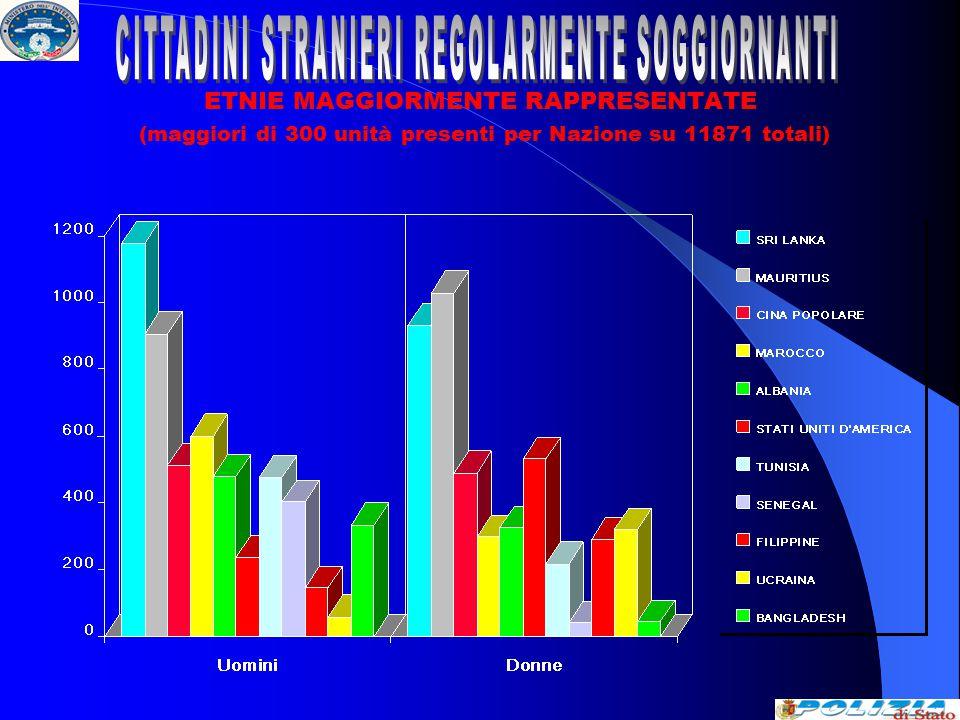 ETNIE MAGGIORMENTE RAPPRESENTATE (maggiori di 300 unità presenti per Nazione su 11871 totali)