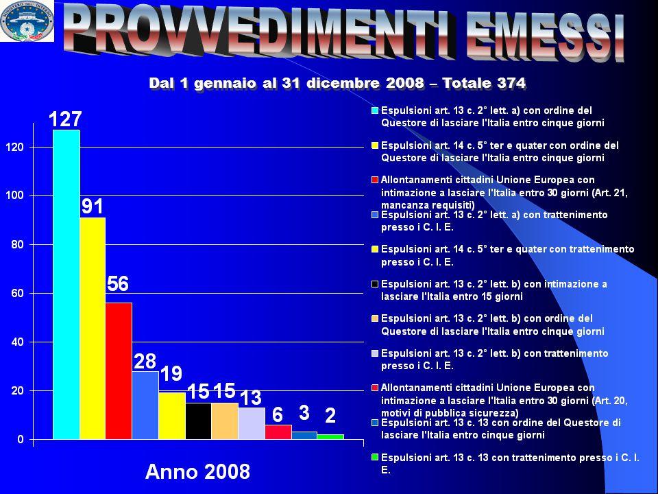 Dal 1 gennaio al 31 dicembre 2008 – Totale 374