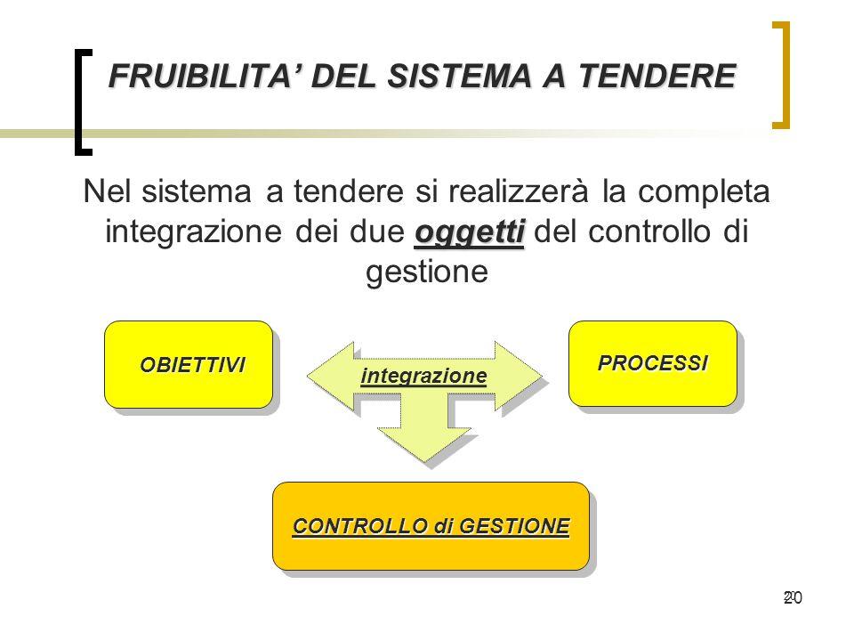 20 FRUIBILITA' DEL SISTEMA A TENDERE oggetti Nel sistema a tendere si realizzerà la completa integrazione dei due oggetti del controllo di gestione OBIETTIVI OBIETTIVI PROCESSIPROCESSI integrazione CONTROLLO di GESTIONE