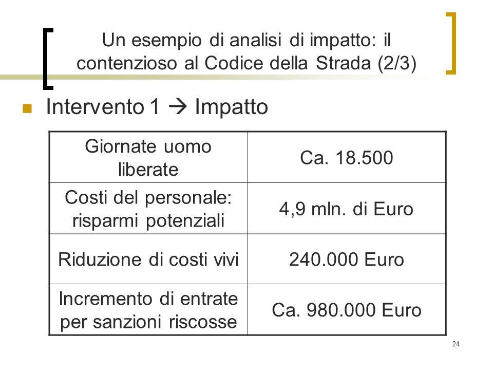 24 Un esempio di analisi di impatto: il contenzioso al Codice della Strada (2/3) Intervento 1  Impatto Giornate uomo liberate Ca.