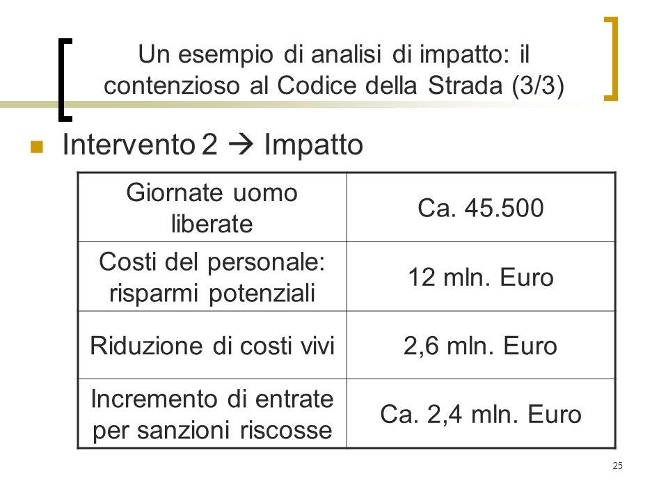 25 Un esempio di analisi di impatto: il contenzioso al Codice della Strada (3/3) Intervento 2  Impatto Giornate uomo liberate Ca.