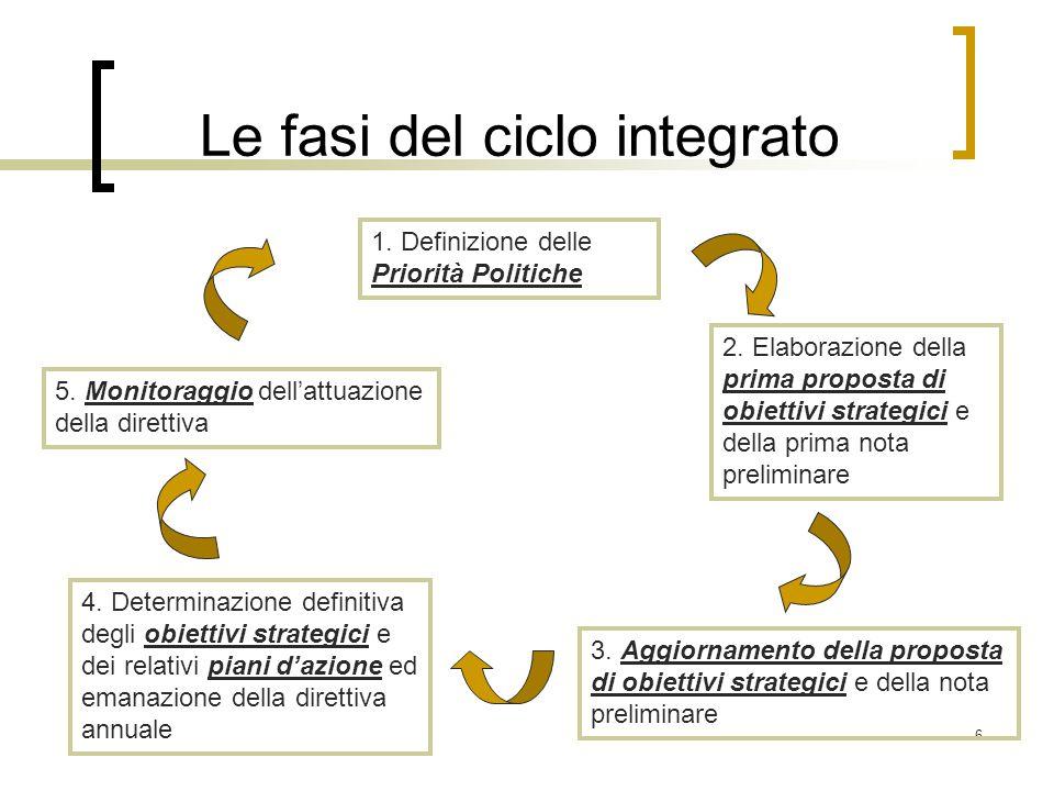 6 Le fasi del ciclo integrato 1.Definizione delle Priorità Politiche 2.