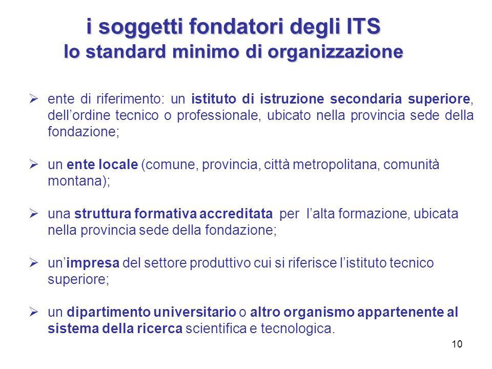 10 i soggetti fondatori degli ITS lo standard minimo di organizzazione  ente di riferimento: un istituto di istruzione secondaria superiore, dell'ord