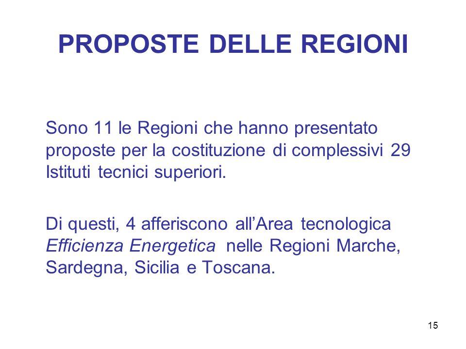 15 PROPOSTE DELLE REGIONI Sono 11 le Regioni che hanno presentato proposte per la costituzione di complessivi 29 Istituti tecnici superiori. Di questi