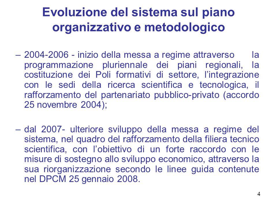 4 Evoluzione del sistema sul piano organizzativo e metodologico –2004-2006 - inizio della messa a regime attraverso la programmazione pluriennale dei