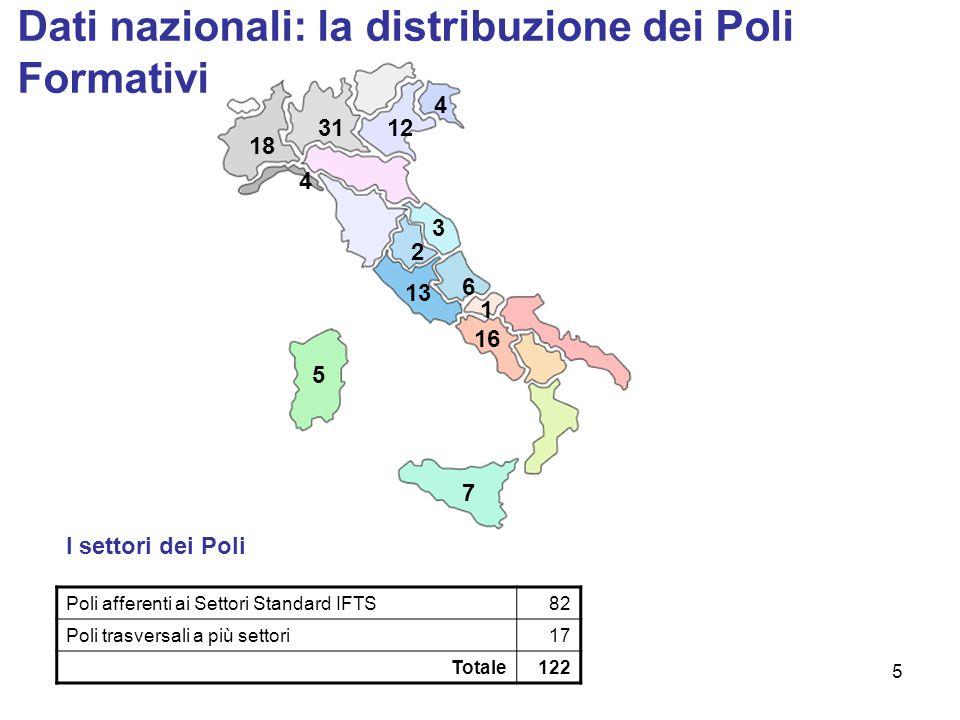 5 6 16 4 13 4 31 3 1 18 5 7 2 12 Dati nazionali: la distribuzione dei Poli Formativi Poli afferenti ai Settori Standard IFTS82 Poli trasversali a più